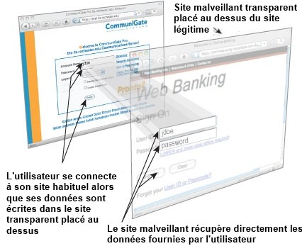 clickjacking tutoriel