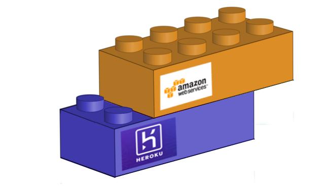 Heroku et Amazon S3, Déployer facilement votre projet Web