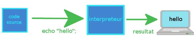 langage interprete