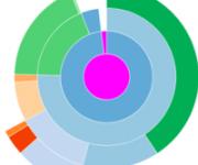 Snakeviz, du profiling de code Python haut en couleur